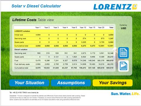 lorentz calculator